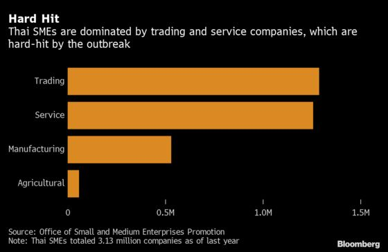 Pandemic Pushes Millions of Small Thai Companies Into Crisis