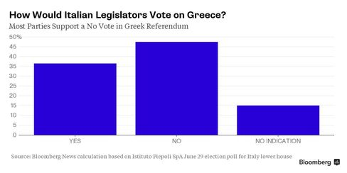 Most Italian parties support a No vote in Greek referendum