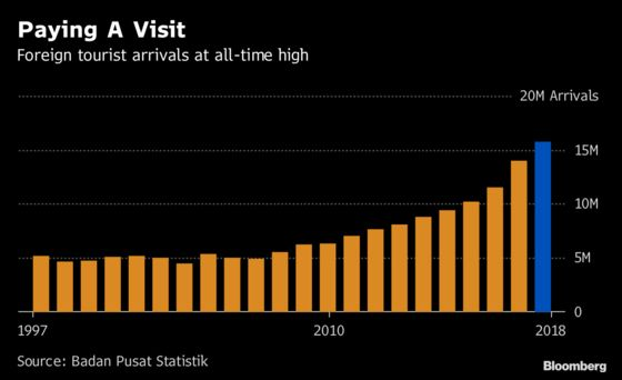 More Tourists Visited Indonesia Last Year Than Ever Before