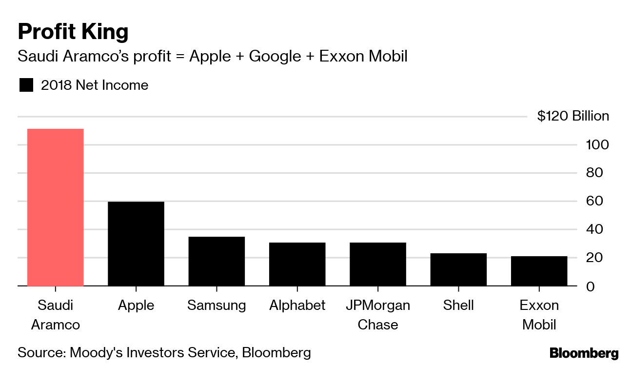 Aramco Unveils Financial Secrets of World's Most Profitable Firm