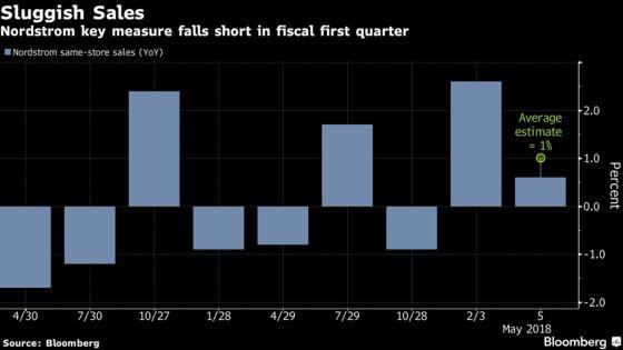 Nordstrom Sinks as Sales Miss Hits Department-Store Optimism