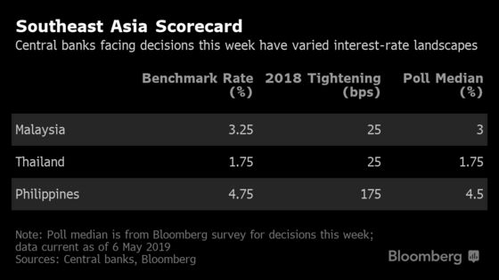 To Cut or Hold: Southeast Asia Central Banks Face Busy Week