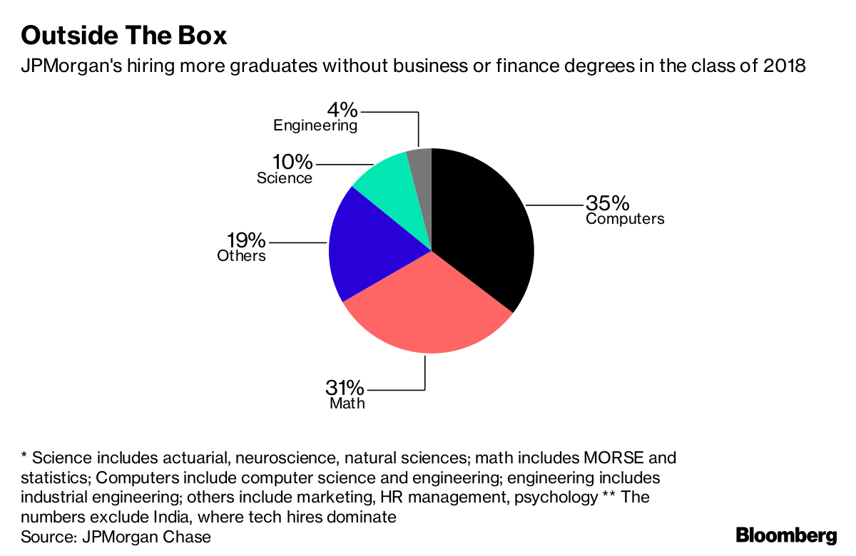 JPMorgan Is Hiring More Tech and Math Grads in Asia - Bloomberg