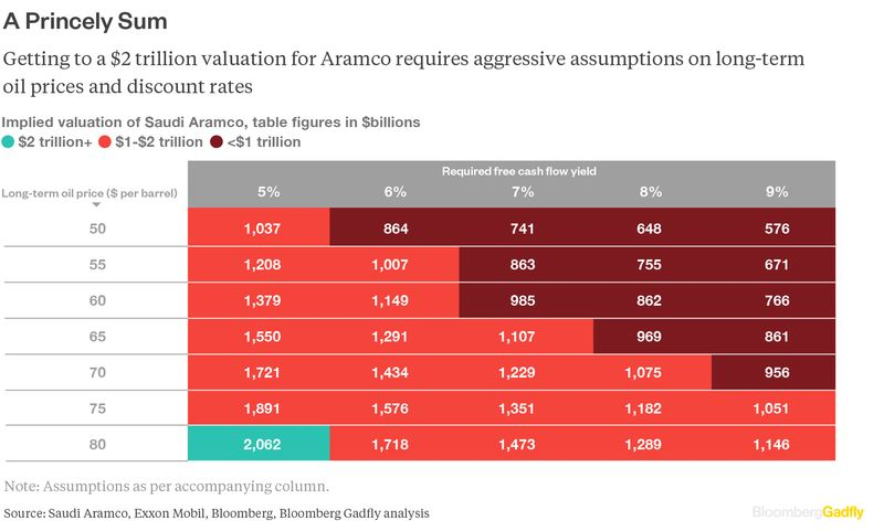 The Truth About Aramco's $2 Trillion Valuation | OilPrice com
