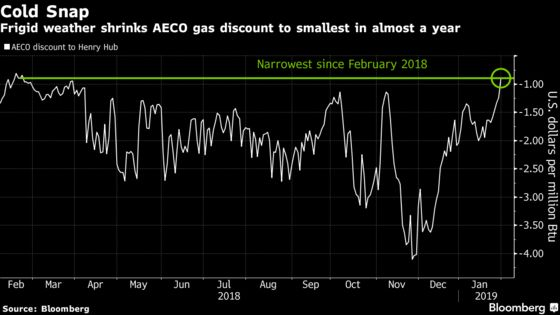 Cold Blast Shrinks Canadian Gas Discount to Smallest in Year