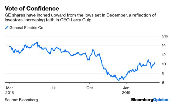 GE's Recovery Rests on Hopes Over Hard Math