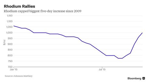 Rhodium capped the biggest five-day increase since 2009