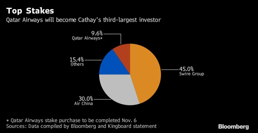 Qatar Airways Buys Cathay Pacific Stake for $662 Million - Bloomberg