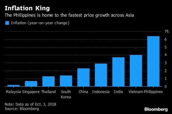 Price Hikes Crush Philippine Family Budgets