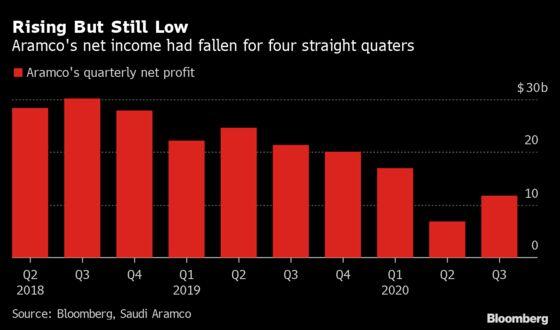 Oil Giant Aramco Keeps Dividend Despite 45% Slump in Profit