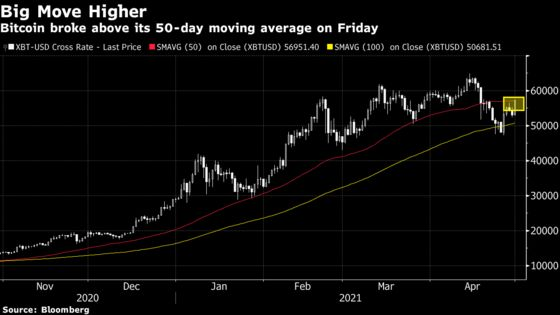 Bitcoin Rises to Two-Week High After Breaking Technical Barrier