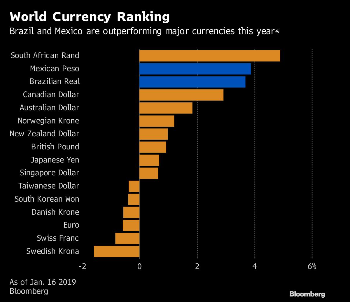 Left Or Right Investors Delight In Latin America S Hot New