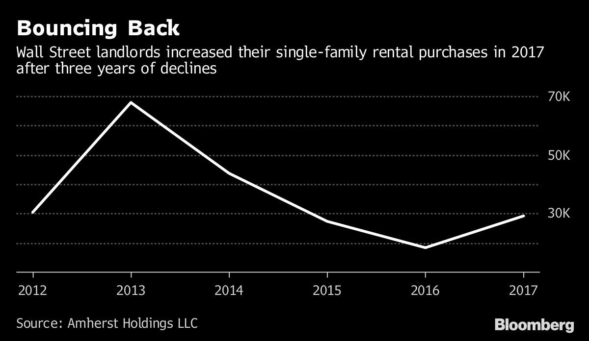 Wall Street Landlords Are Firing Up Their Home-Buying