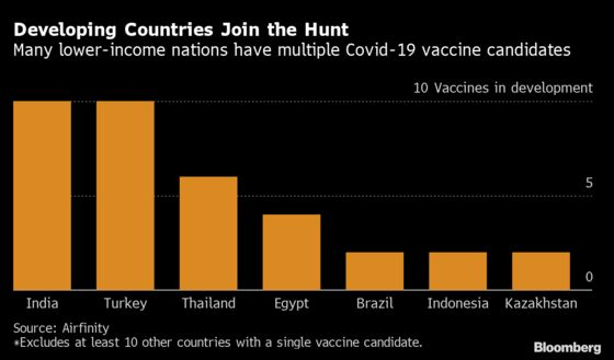 Some Countries Don't Want to Wait for Superpowers' Vaccines