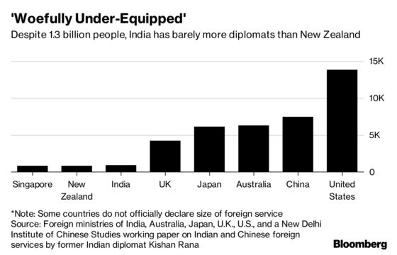 India Has 1.3 Billion People, But Fewer Than 1,000 Diplomats