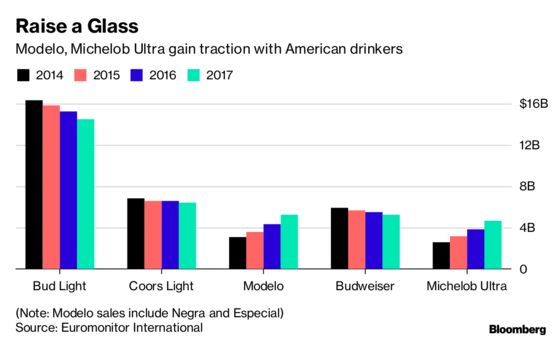 Two Beer Brands Are Booming While Rest of U.S. Industry Goes Flat