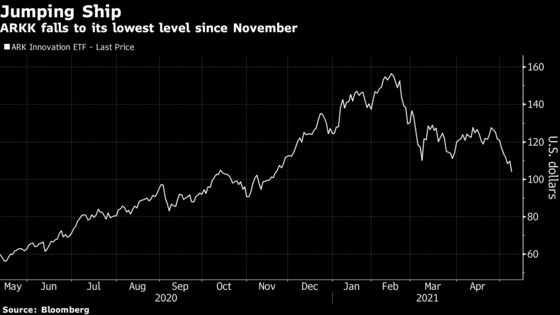 Cathie Wood's Main ETF Drops in Premarket After Holdings Slump
