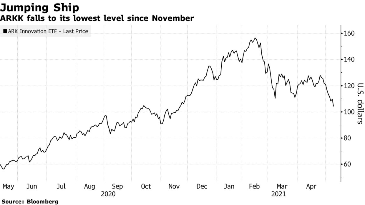 ARKK falls to its lowest level since November