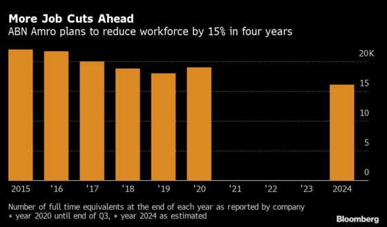 ABN Amro to Cut About 2,800 Jobs as Investment Bank Shrinks