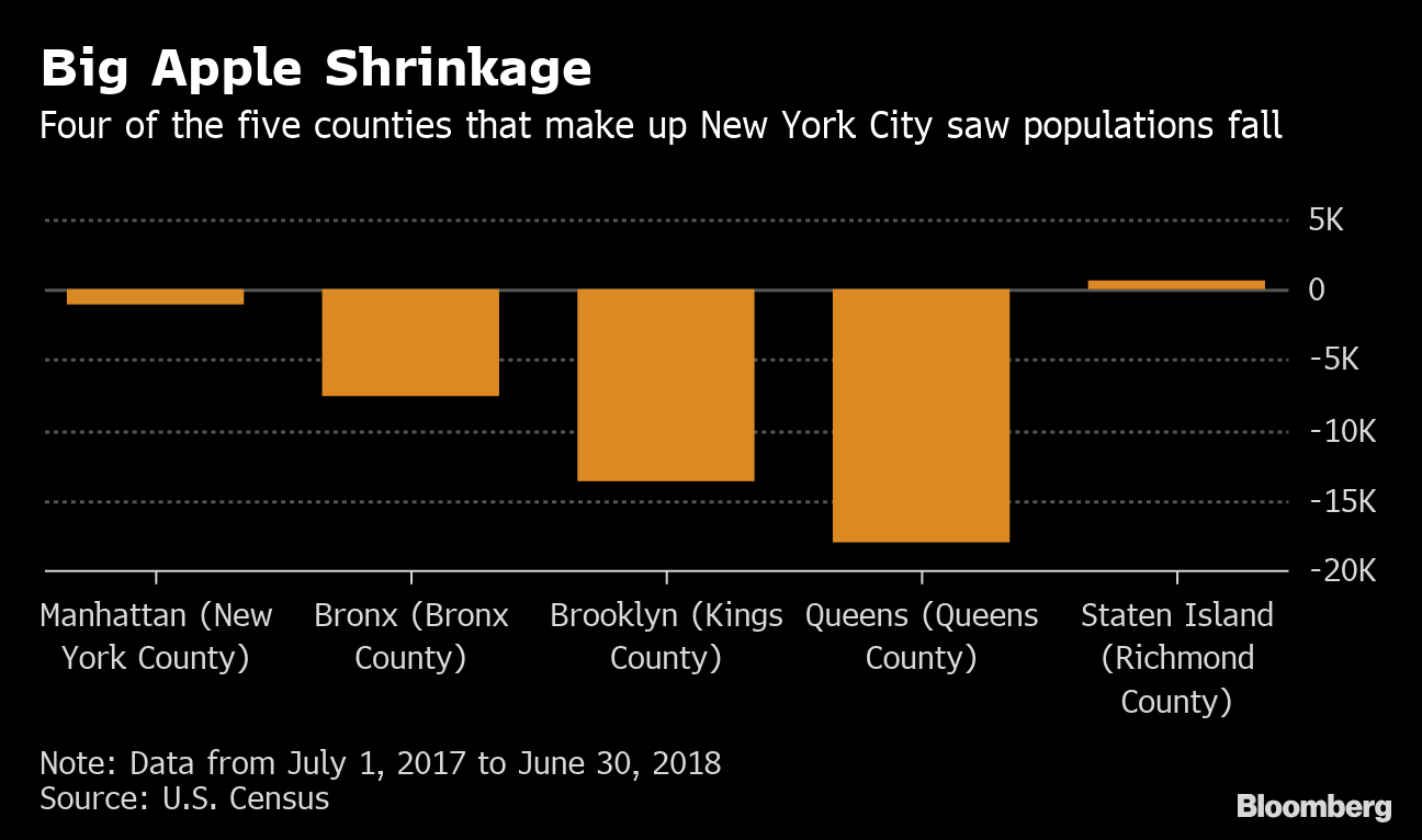 New York City Population 2020.How Many People Live In New York City Population Is