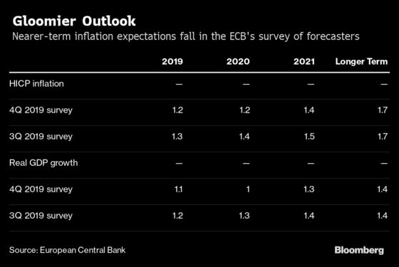 ECB Survey Shows Across-the-Board Cut in Inflation, GDP Outlook