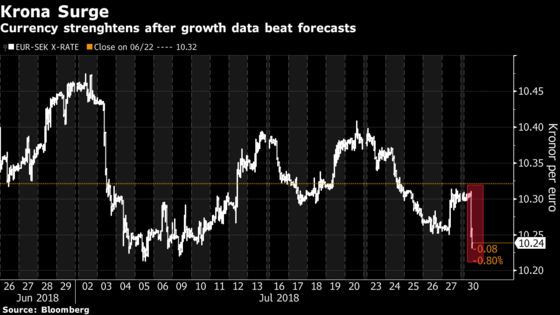 Krona Surges as Swedish GDP Growth Rises More Than Forecast