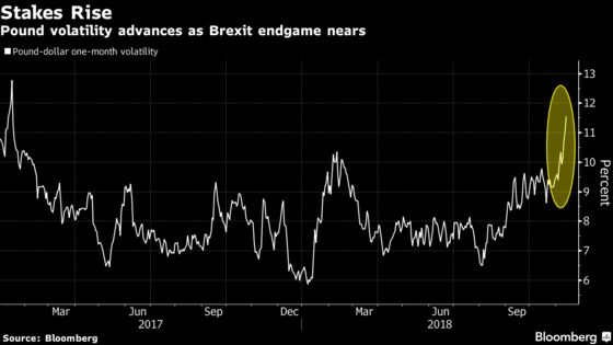 Pound Hedging Costs Surge to 22-Month High as Brexit Looms Large
