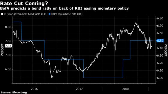 Bond Traders Too Downbeat Over India Budget, Says Rare Bull