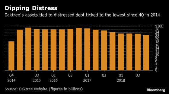 Oaktree's Marks Left Salivating as Debt Swoon Came and Went