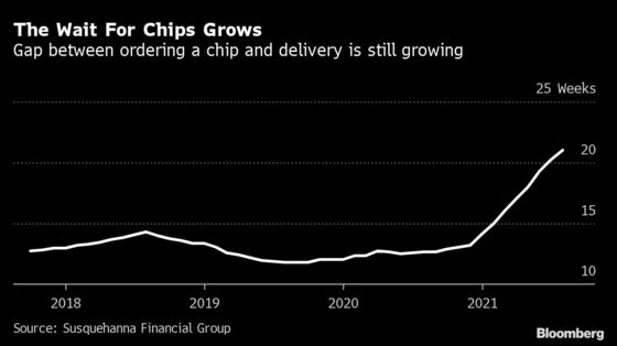 The Chip Crunch Grows Worse as Wait Times Hit Record 21 Weeks