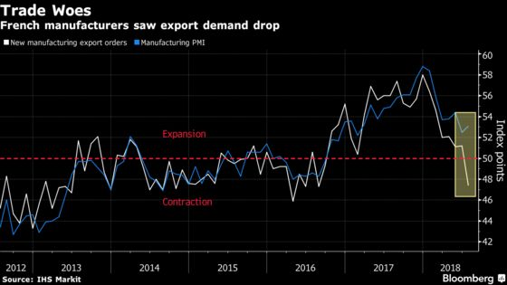 Heat of Trade Tensions Hits French Companies as Exports Drop