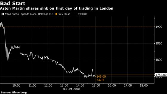 Aston Martin's Trading Debut Flops as Shares Fall After Open