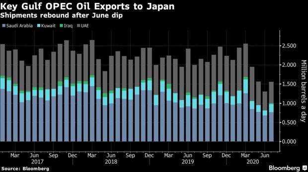 Shipments rebound after June dip