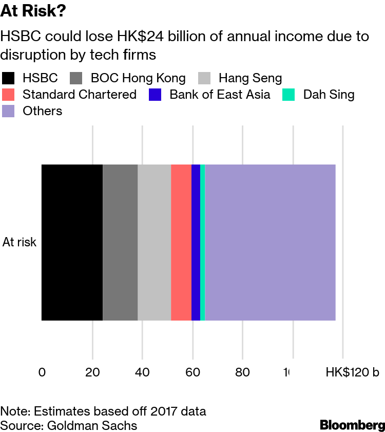 HSBC's Dominance in Hong Kong Is Juicy Target for Virtual Banks