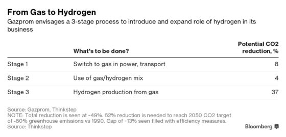 Russia Looks to Hydrogen as Way to Make Gas Greener for Europe