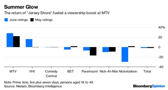 Viacom Earnings Are Good. A Merger Would Be Better.