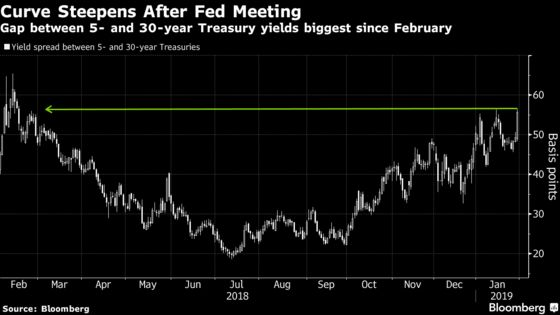 Fed Whiplash Leaves Traders Betting Next Policy Move Will Be Cut