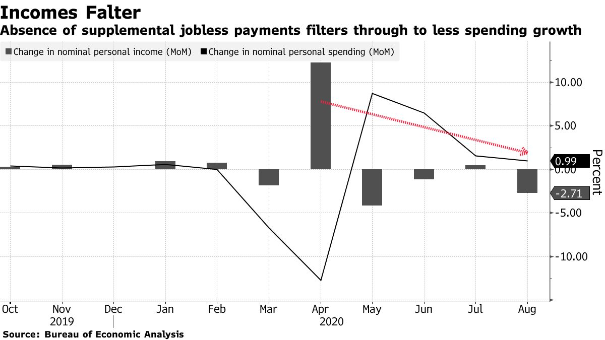 Absence of supplemental jobless payments filters through to less spending growth