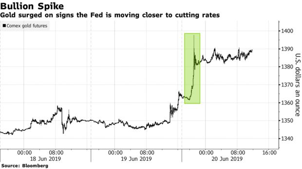 Gold surged on signs the Fed is moving closer to cutting rates
