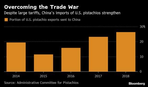 China Keeps Gorging on U.S. Pistachios Despite Tariff Threat
