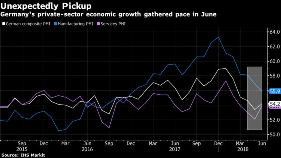 German Growth Unexpectedly Picks Up In June as Services Rebound