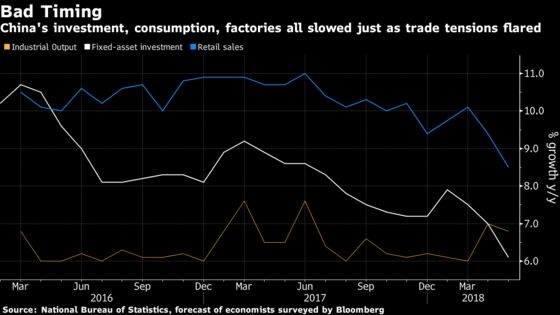 China Braces for More Pain From the Trade War as Economy Slows