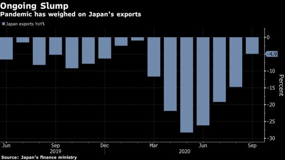 Japan's Exports Fall at Much Slower Pace as Trade Improves
