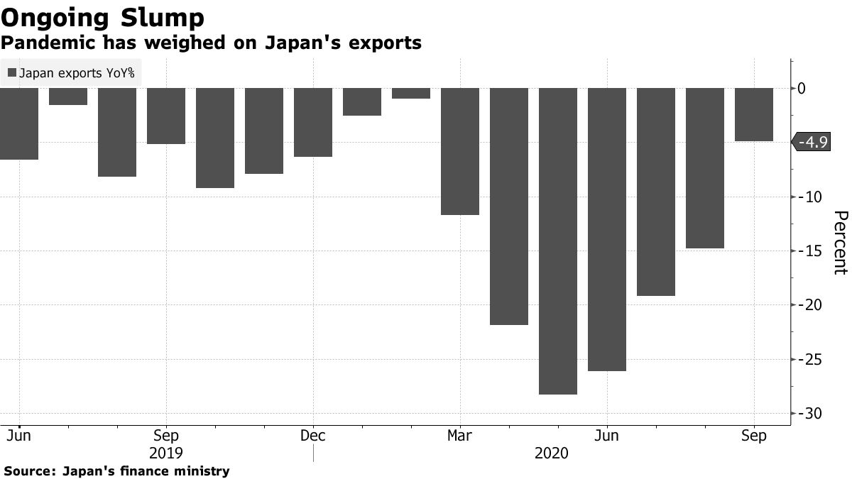Pandemic has weighed on Japan's exports