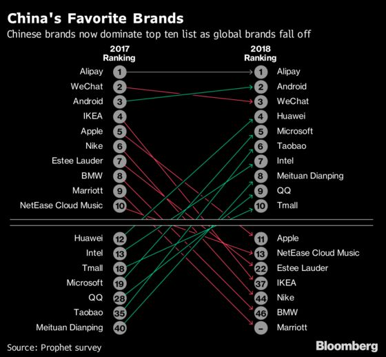 Sorry Apple and Ikea, Chinese Shoppers Don't Love You Anymore