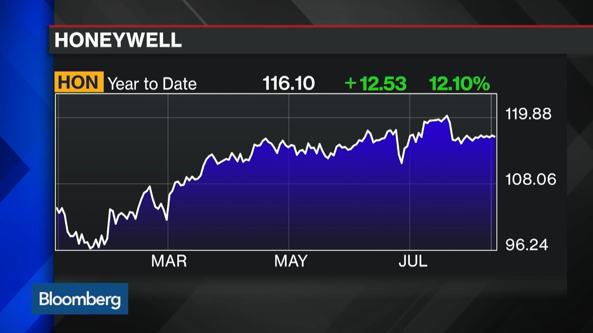 HON:New York Stock Quote - Honeywell International Inc