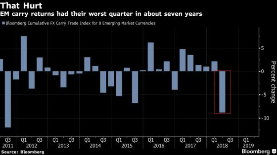 Trade Wars Bite as Emerging Currencies Decline to 10-Month Low