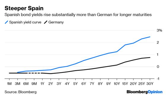 Spain's Fortunes Are Tied to Germany and Japan