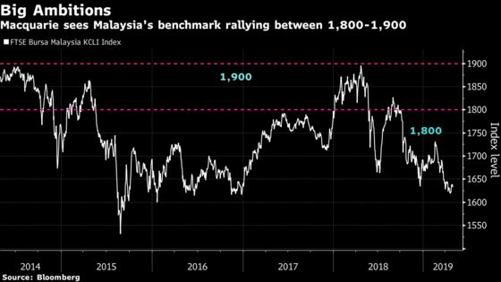 Malaysia's Stock Market Could Be Near Turnaround, Macquarie Says