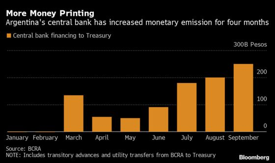 Argentina Accelerates Money Printing Ahead of November Elections